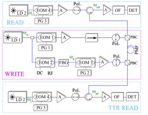 Experimental setup.  LD: laser diode. EOM: electro-optic modulator. PG: pulse or pattern generator. FBG: fiber Bragg grating. A: optical amplifier (EDFA). OF: optical filter. Pol.: polarizer. PBC: Polarization beam combiner. PMF: PM fiber.