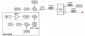 Multi-wavelength OTDR and in-service PON.